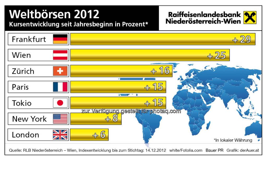 Weltbörsen - Kursentwicklung 2012 (c) derAuer Grafik Buch Web (21.12.2012)