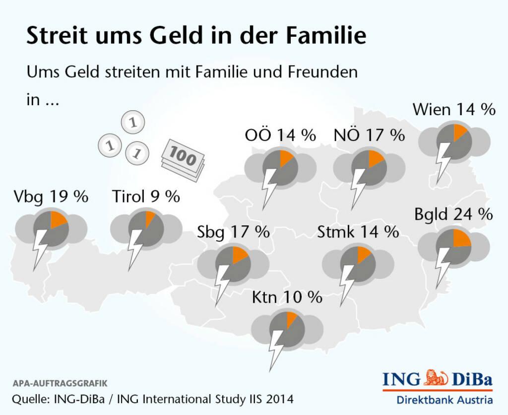 Ergebnisse der ING International Study IIS zum Thema Streit ums Geld, ING-DiBa (02.05.2014)