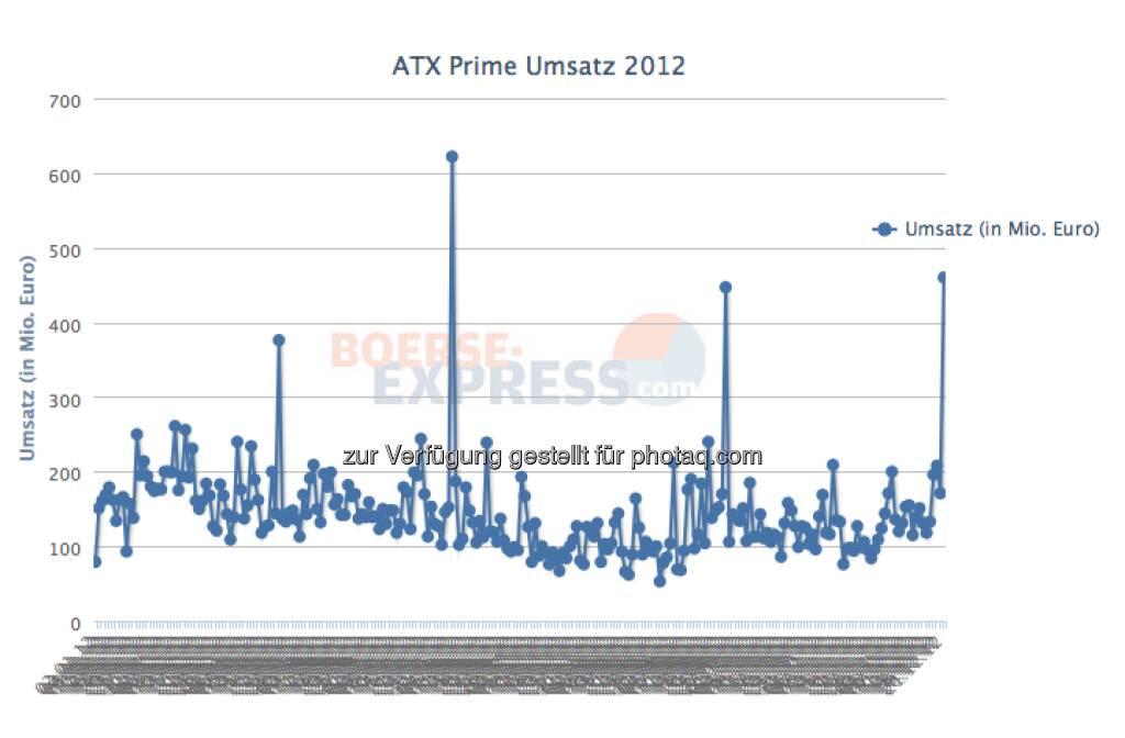 Wiener Börse: 460 Mio. ATX-Prime Umsatz am 21.12. (Dezember-Verfall). Der zweithöchste Tagesumsatz 2012 (c) Wiener Börse / BE / Drastil (22.12.2012)