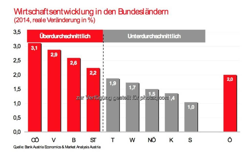 Bank Austria: Wirtschaftsentwicklung in den Bundesländern 2014 (07.05.2014)