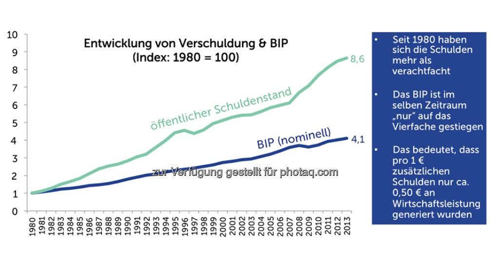 Grafik der Woche: Öffentlicher Schuldenstand  Source: http://twitter.com/AgendaAustria (15.05.2014)