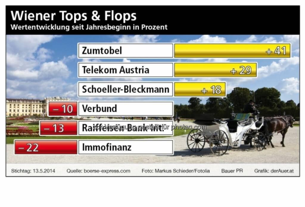 Wiener Aktien ytd 2014 (derauer.at) (18.05.2014)