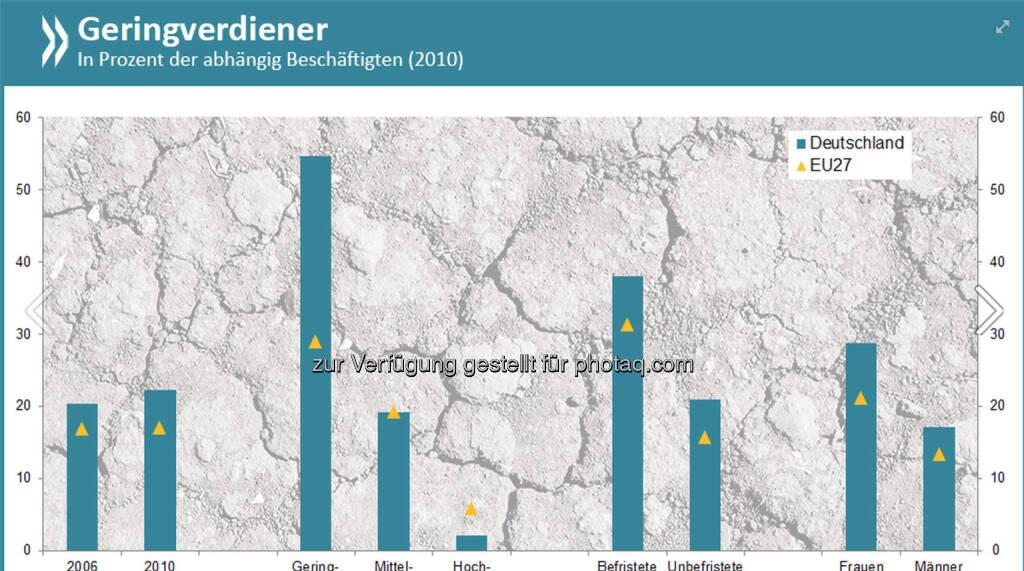 Magere Zeiten: Gut jeder fünfte deutsche Arbeitnehmer zählt zu den Geringverdienern, erhält also weniger als zwei Drittel des mittleren Brutto-Stundenlohns. Besonders hart trifft es Erwerbstätige mit geringer Qualifikation und befristetem Vertrag.   Mehr Infos unter http://bit.ly/OECD-Deutschland, © OECD (18.05.2014)