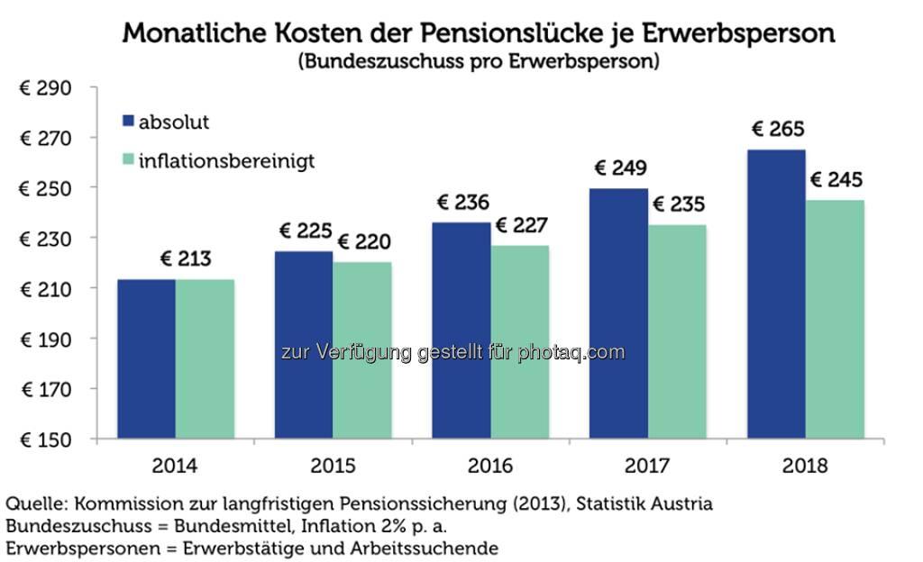 Grafik der Woche: Kosten der Pensionslücke  Source: http://twitter.com/AgendaAustria (22.05.2014)