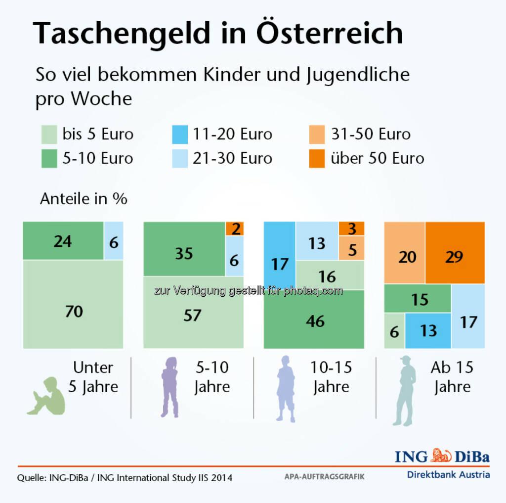 Taschengeld-Report der ING-DiBa - So viel bekommen Kinder und Jugendliche pro Woche in Österreich (Grafik: ING-DiBa) (22.05.2014)