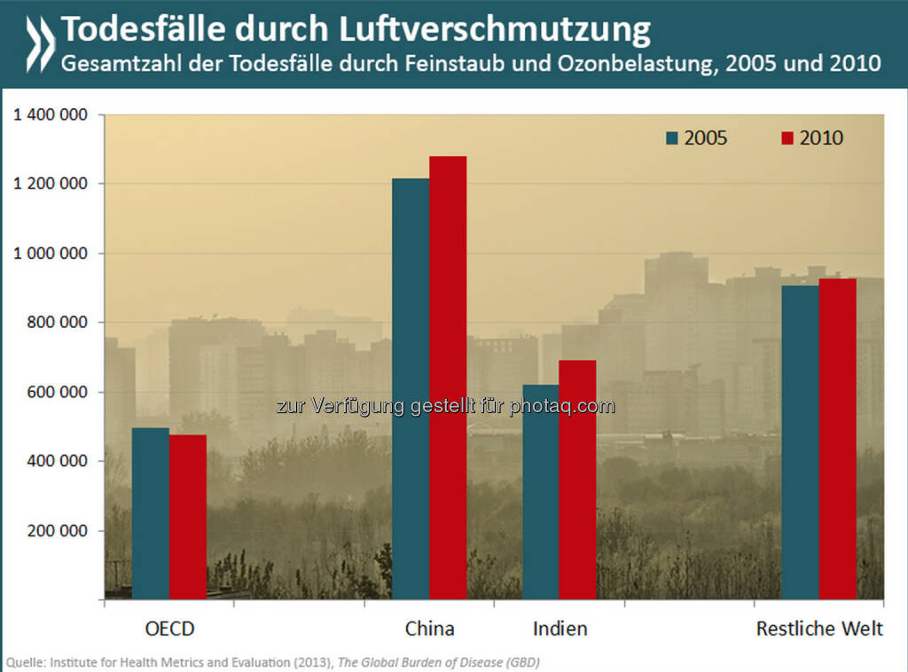 Hold your breath! Rund 3,4 Millionen Menschen weltweit sterben jedes Jahr an den Folgen schadstoffbelasteter Außenluft – allein 1,3 Millionen davon in China. Auf die Welt gesehen, ist das einmal die Bevölkerung von Berlin, für China die von ganz München.  Mehr Infos zum Thema gibt es unter: http://bit.ly/1mdiyYt (S.42ff.), © OECD (23.05.2014)