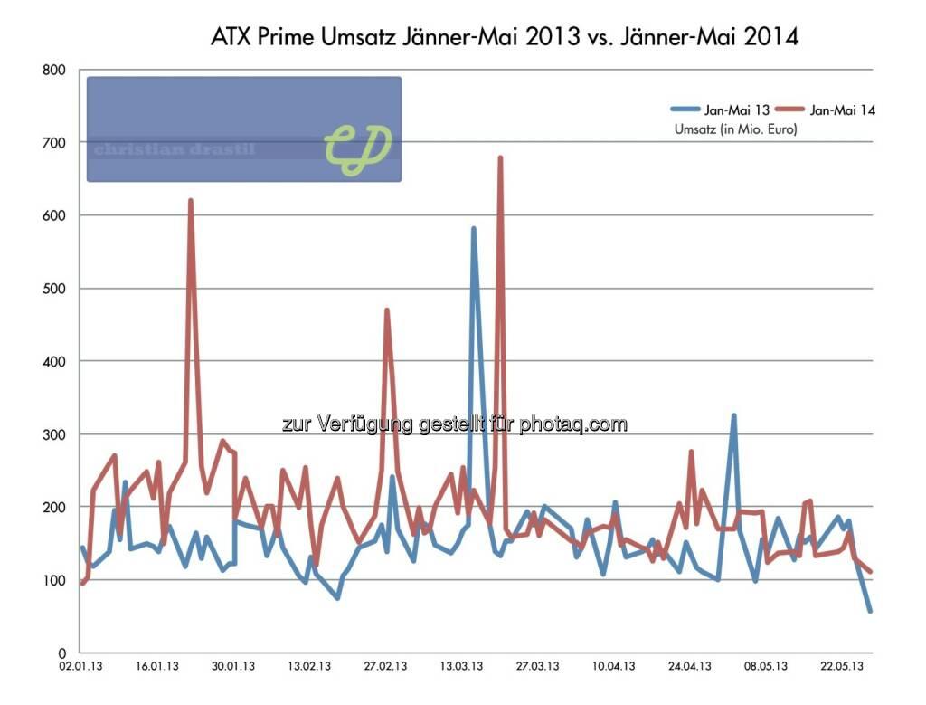 ATXPrime-Umsatz erste 100 Tage 2014 vs. erste 100 Tage 2013. Rund 30 Prozent höhere Volumina 2014, im Mai aber eher Angleichung (29.05.2014)