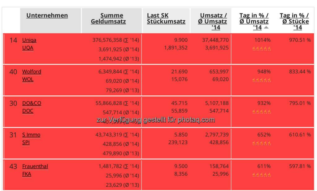 MSCI-Tag, zugleich Ultimo: Uniqa, Wolford, Do&Co, S Immo und Frauenthal mit Umsatzvervielfachung am 30.5. (30.05.2014)