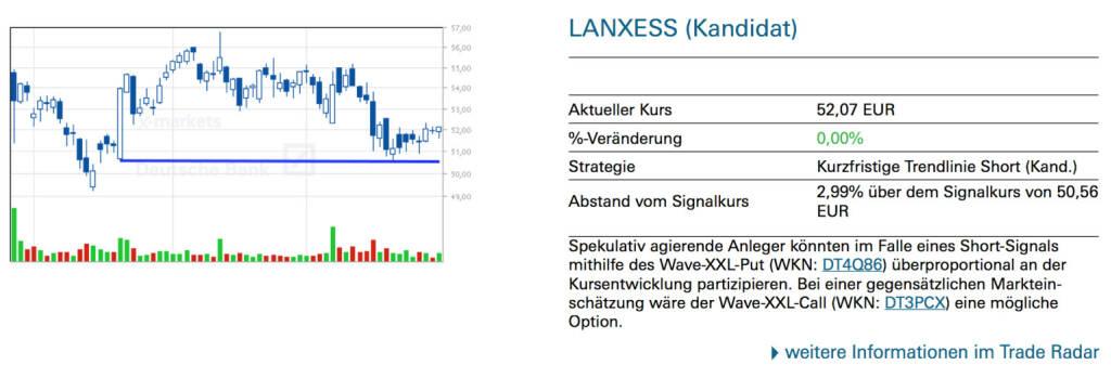 Lanxess (Kandidat): Spekulativ agierende Anleger könnten im Falle eines Short-Signals mithilfe des Wave-XXL-Put (WKN: DT4Q86) überproportional an der Kursentwicklung partizipieren. Bei einer gegensätzlichen Markteinschätzung wäre der Wave-XXL-Call (WKN: DT3PCX) eine mögliche Option., © Quelle: www.trade-radar.de (02.06.2014)
