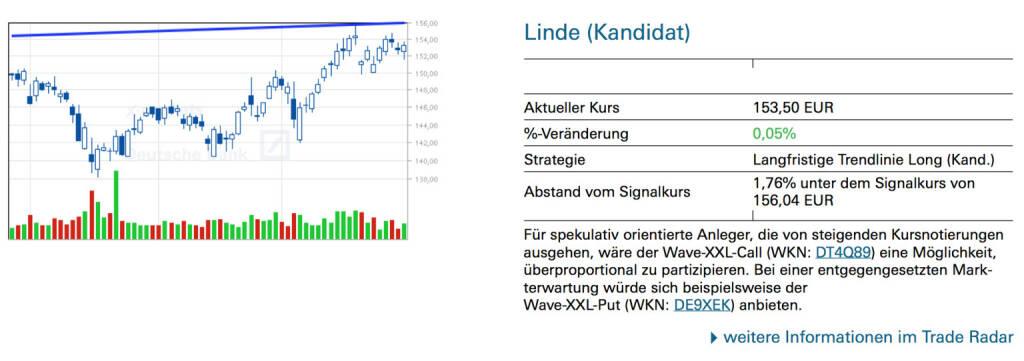 Linde (Kandidat): Für spekulativ orientierte Anleger, die von steigenden Kursnotierungen ausgehen, wäre der Wave-XXL-Call (WKN: DT4Q89) eine Möglichkeit, überproportional zu partizipieren. Bei einer entgegengesetzten Markterwartung würde sich beispielsweise der Wave-XXL-Put (WKN: DE9XEK) anbieten., © Quelle: www.trade-radar.de (02.06.2014)