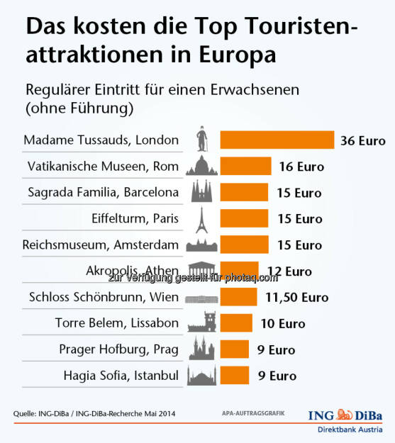 ING-DiBa: Das kosten Touristenattraktionen in Europa (02.06.2014)