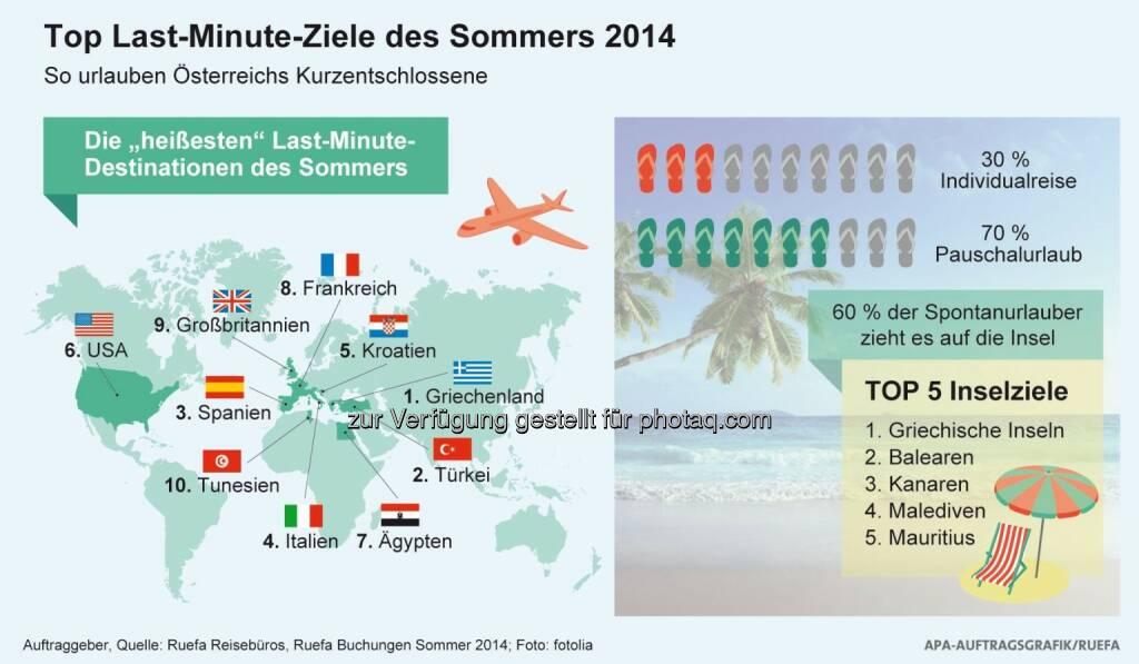 Verkehrsbüro Group: Wo Österreichs Kurzentschlossene urlauben: Die Top 10 Last Minute-Ziele des Sommers (02.06.2014)