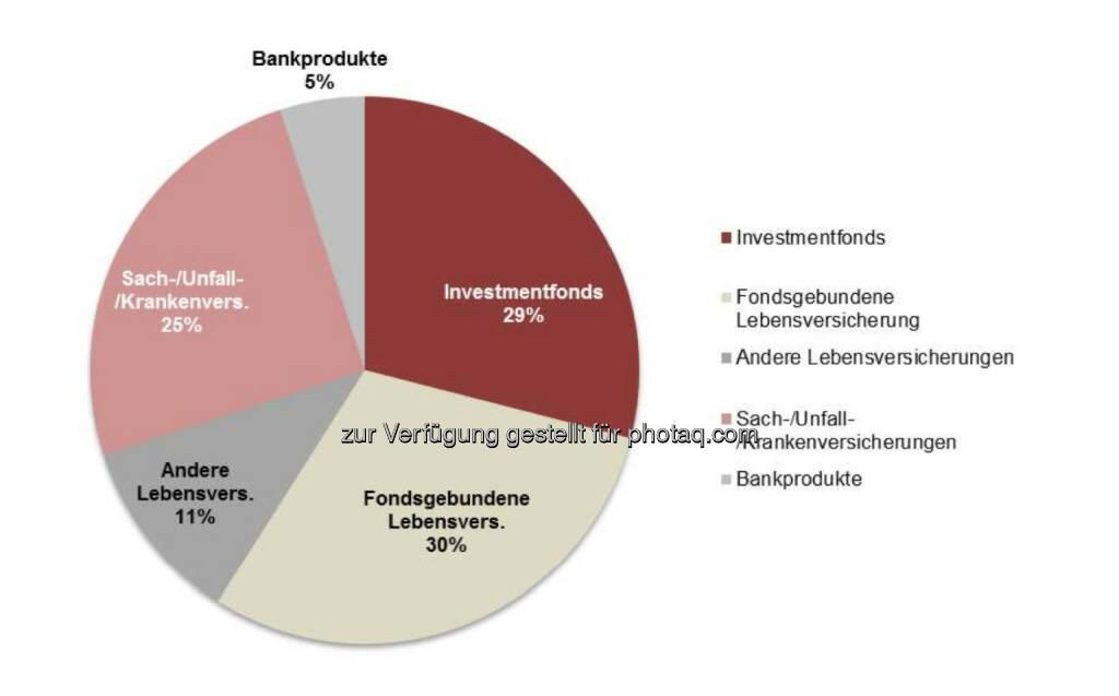 Swiss Life Select : Im ersten Quartal 2014 setzte sich das vermittelte Produktportfolio von analog dem ganzheitlichen Beratungsansatz der Persönlichen Finanz Strategie wie folgt zusammen: 29% Investmentfonds 30% Fondsgebundene Lebensversicherungen, 11% Andere Lebensversicherungen 25% Sach-, Unfall- und Krankenversicherungen 5 % Bankprodukte (Sparen und Finanzieren) (04.06.2014)