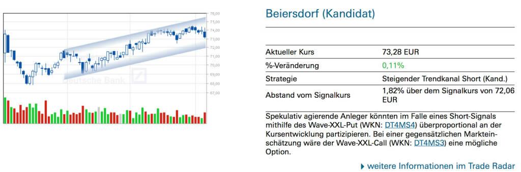 Beiersdorf (Kandidat): Spekulativ agierende Anleger könnten im Falle eines Short-Signals mithilfe des Wave-XXL-Put (WKN: DT4MS4) überproportional an der Kursentwicklung partizipieren. Bei einer gegensätzlichen Markteinschätzung wäre der Wave-XXL-Call (WKN: DT4MS3) eine mögliche Option. , © Quelle: www.trade-radar.de (06.06.2014)