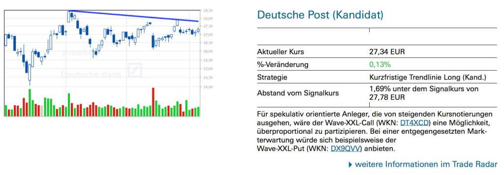 Deutsche Post (Kandidat): Für spekulativ orientierte Anleger, die von steigenden Kursnotierungen ausgehen, wäre der Wave-XXL-Call (WKN: DT4XCD) eine Möglichkeit, überproportional zu partizipieren. Bei einer entgegengesetzten Markterwartung würde sich beispielsweise der Wave-XXL-Put (WKN: DX9QVV) anbieten., © Quelle: www.trade-radar.de (06.06.2014)