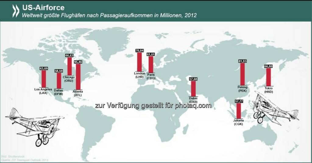 US-Airforce: Vier der zehn größten Flughäfen weltweit befinden sich in den Vereinigten Staaten. Drei Erdteile haben gar keinen Flughafen der Superlative - Australien, Lateinamerika und Afrika.  Weitere Verkehrsstatistiken unter http://bit.ly/1nRVd2v (S. 41), © OECD (06.06.2014)
