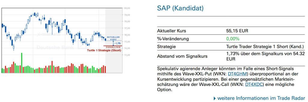 SAP (Kandidat): Spekulativ agierende Anleger könnten im Falle eines Short-Signals mithilfe des Wave-XXL-Put (WKN: DT4GHM) überproportional an der Kursentwicklung partizipieren. Bei einer gegensätzlichen Markteinschätzung wäre der Wave-XXL-Call (WKN: DT4XDC) eine mögliche Option. , © Quelle: www.trade-radar.de (09.06.2014)