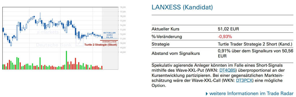 Lanxess (Kandidat): Spekulativ agierende Anleger könnten im Falle eines Short-Signals mithilfe des Wave-XXL-Put (WKN: DT4Q85) überproportional an der Kursentwicklung partizipieren. Bei einer gegensätzlichen Markteinschätzung wäre der Wave-XXL-Call (WKN: DT3PCX) eine mögliche Option., © Quelle: www.trade-radar.de (11.06.2014)