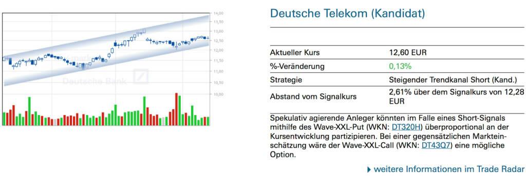 Deutsche Telekom (Kandidat): Spekulativ agierende Anleger könnten im Falle eines Short-Signals mithilfe des Wave-XXL-Put (WKN: DT320H) überproportional an der Kursentwicklung partizipieren. Bei einer gegensätzlichen Markteinschätzung wäre der Wave-XXL-Call (WKN: DT43Q7) eine mögliche Option., © Quelle: www.trade-radar.de (13.06.2014)