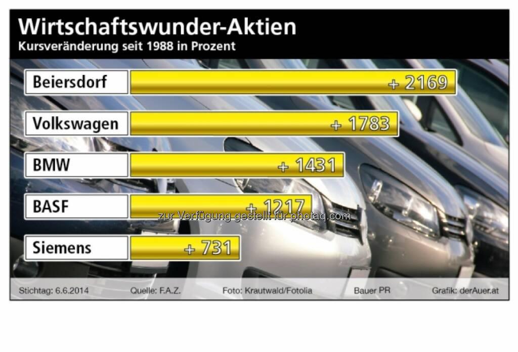 Wirtschaftswunder-Aktien: Beiersdorf, Volkswagen, BMW, BASF, Siemens (derauer.at) (15.06.2014)