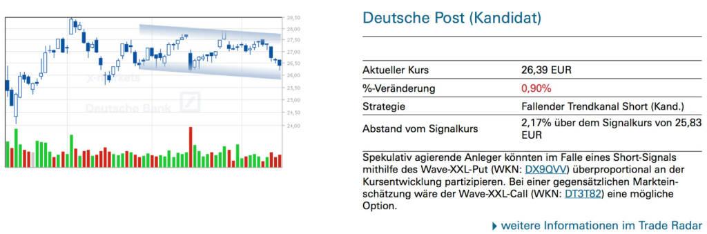 Deutsche Post (Kandidat): Spekulativ agierende Anleger könnten im Falle eines Short-Signals mithilfe des Wave-XXL-Put (WKN: DX9QVV) überproportional an der Kursentwicklung partizipieren. Bei einer gegensätzlichen Markteinschätzung wäre der Wave-XXL-Call (WKN: DT3T82) eine mögliche Option., © Quelle: www.trade-radar.de (16.06.2014)