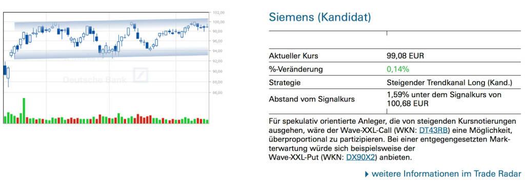 Siemens (Kandidat): Für spekulativ orientierte Anleger, die von steigenden Kursnotierungen ausgehen, wäre der Wave-XXL-Call (WKN: DT43RB) eine Möglichkeit, überproportional zu partizipieren. Bei einer entgegengesetzten Markterwartung würde sich beispielsweise der Wave-XXL-Put (WKN: DX90X2) anbieten., © Quelle: www.trade-radar.de (17.06.2014)