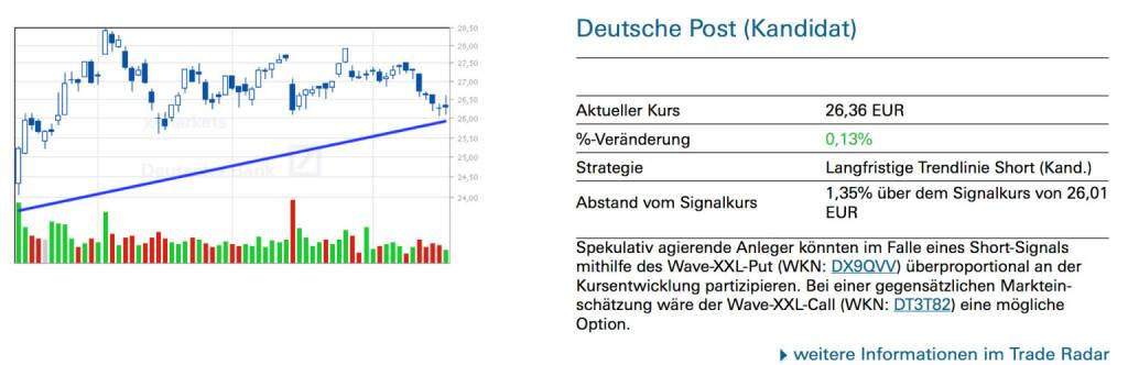 Deutsche Post (Kandidat): Spekulativ agierende Anleger könnten im Falle eines Short-Signals mithilfe des Wave-XXL-Put (WKN: DX9QVV) überproportional an der Kursentwicklung partizipieren. Bei einer gegensätzlichen Markteinschätzung wäre der Wave-XXL-Call (WKN: DT3T82) eine mögliche Option., © Quelle: www.trade-radar.de (18.06.2014)