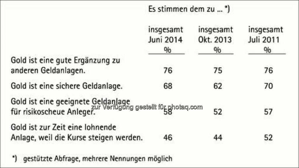 Beurteilung von Gold als Geldanlage, Quelle: pro aurum (18.06.2014)