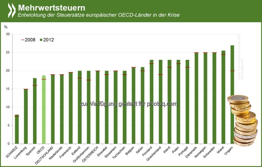 Gut gesteuert? Mehrwertsteuern waren in der OECD seit Mitte der 90er eine stabile Größe. Zwischen 2008 und 2012 aber erhöhten 16 von 34 OECD-Ländern den Satz. Vor allem europäische Länder versuchten so, ihre Haushalte zu konsolidieren.  Mehr Infos unter http://bit.ly/ZXdXNn (S. 68-70)  Source: http://twitter.com/oecdstatistik, © OECD (19.06.2014)