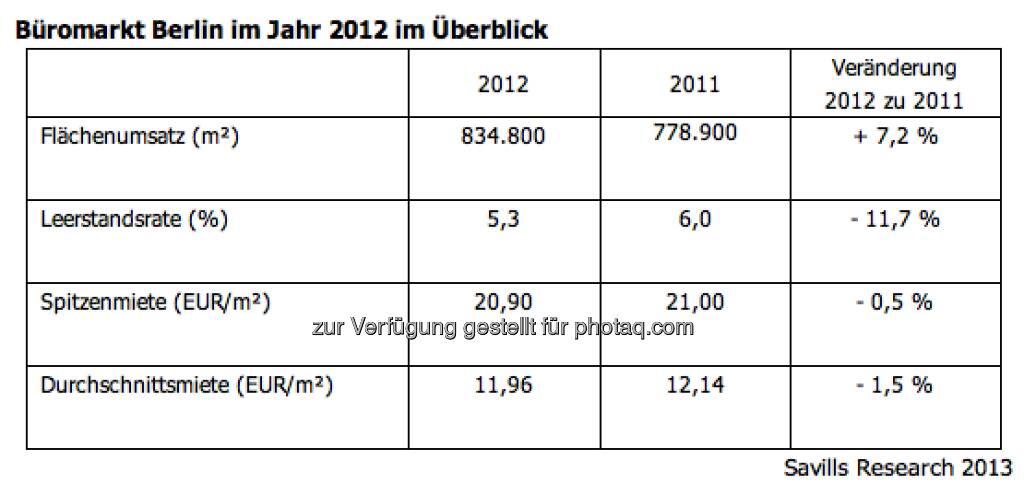 Savills Research: Büromarkt Berlin im Jahr 2012 im Überblick - Umsatz so hoch wie nie, Leerstand so niedrig wie seit 1995 nicht mehr (viele Austro-Immo-AGs in Berlin aktiv) (c) Savills (02.01.2013)