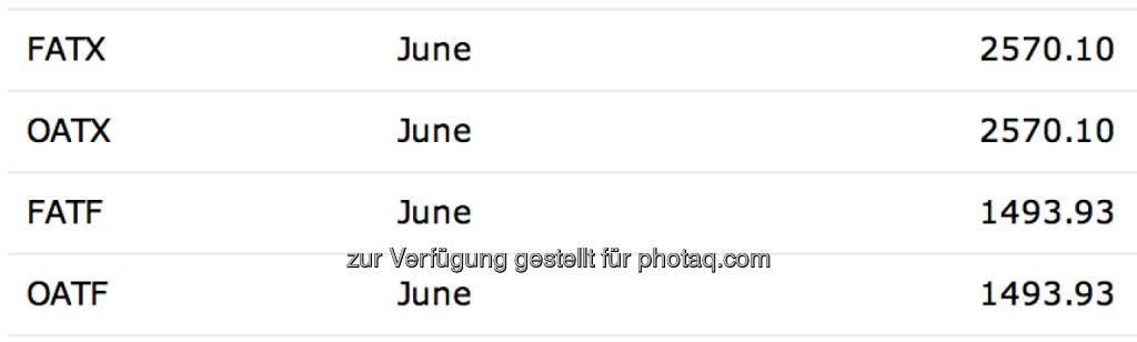 Settlements des ATX und ATXfive für Juni, siehe http://www.eurexchange.com/exchange-de/marktdaten/clearing-daten/schlussabrechnungspreise/ (20.06.2014)