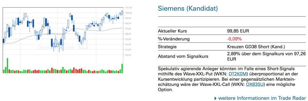 Siemens (Kandidat): Spekulativ agierende Anleger könnten im Falle eines Short-Signals mithilfe des Wave-XXL-Put (WKN: DT2K0M) überproportional an der Kursentwicklung partizipieren. Bei einer gegensätzlichen Markteinschätzung wäre der Wave-XXL-Call (WKN: DX83SU) eine mögliche Option., © Quelle: www.trade-radar.de (23.06.2014)
