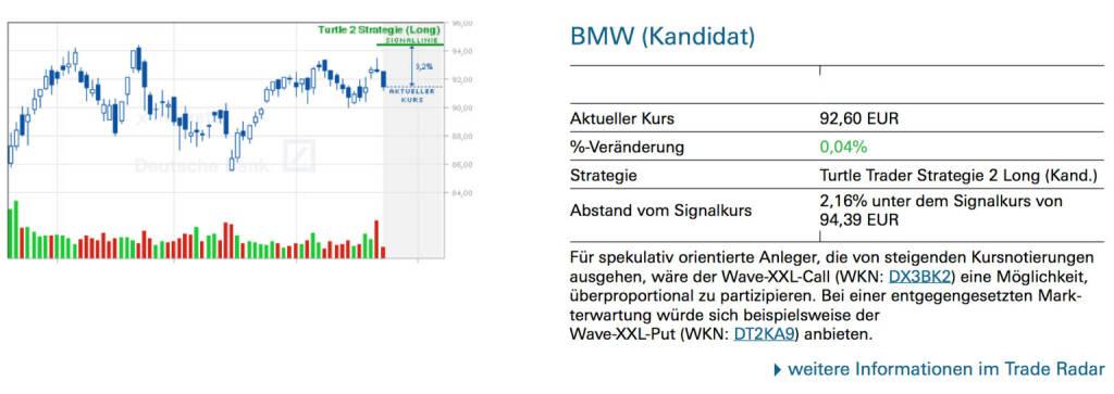 BMW (Kandidat): Für spekulativ orientierte Anleger, die von steigenden Kursnotierungen ausgehen, wäre der Wave-XXL-Call (WKN: DX3BK2) eine Möglichkeit, überproportional zu partizipieren. Bei einer entgegengesetzten Markterwartung würde sich beispielsweise der Wave-XXL-Put (WKN: DT2KA9) anbieten., © Quelle: www.trade-radar.de (24.06.2014)