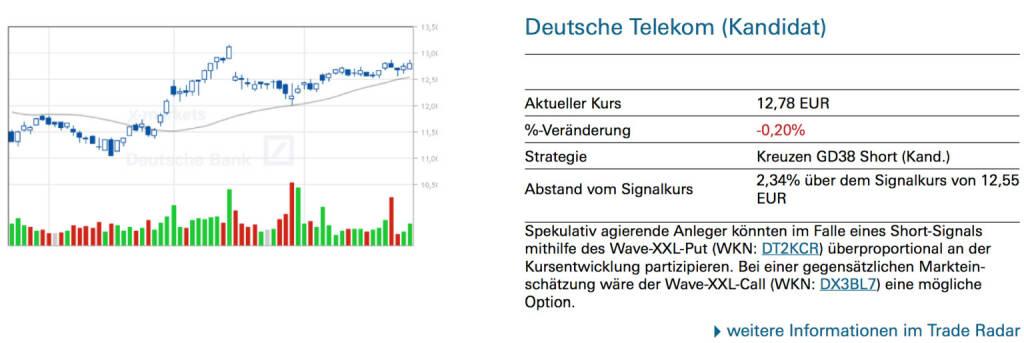 Deutsche Telekom (Kandidat): Spekulativ agierende Anleger könnten im Falle eines Short-Signals mithilfe des Wave-XXL-Put (WKN: DT2KCR) überproportional an der Kursentwicklung partizipieren. Bei einer gegensätzlichen Markteinschätzung wäre der Wave-XXL-Call (WKN: DX3BL7) eine mögliche Option., © Quelle: www.trade-radar.de (26.06.2014)