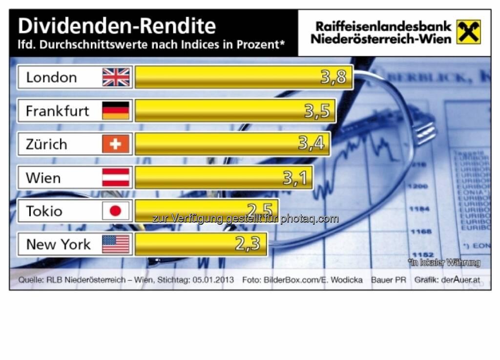 Dividenden-Rendite Indices (c) derAuer Grafik Buch Web (04.01.2013)