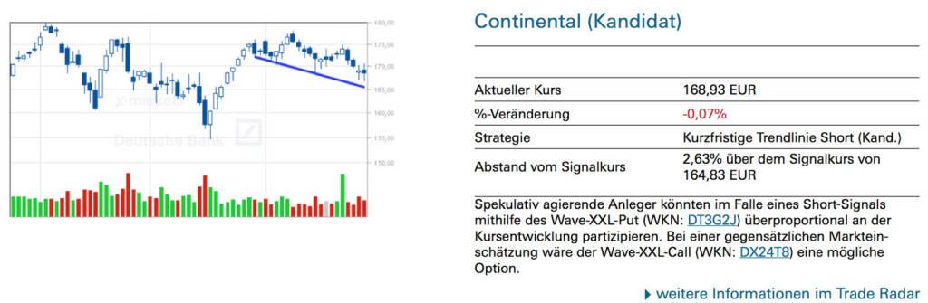 Continental (Kandidat): Spekulativ agierende Anleger könnten im Falle eines Short-Signals mithilfe des Wave-XXL-Put (WKN: DT3G2J) überproportional an der Kursentwicklung partizipieren. Bei einer gegensätzlichen Markteinschätzung wäre der Wave-XXL-Call (WKN: DX24T8) eine mögliche Option., © Quelle: www.trade-radar.de (27.06.2014)