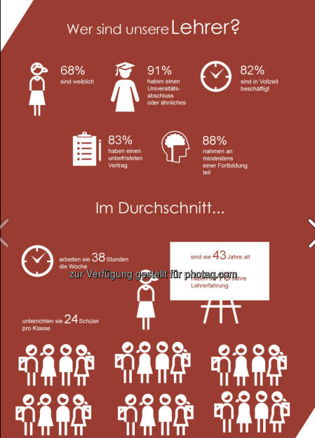 Andere Länder, andere Schulsitten? Nicht unbedingt: im Durchschnitt von 34 Ländern in und außerhalb der OECD ist der Großteil der Lehrkräfte weiblich, hat einen Uni-Abschluss und einen unbefristeten Vertrag. Acht von zehn würden den gleichen Beruf noch einmal ergreifen.  Mehr Infos zum Thema gibt es in einem Video: bit.ly/1jL99Uu und in einer brandneuen internationalen Vergleichsstudie: http://bit.ly/1pDvGXi, © OECD (27.06.2014)