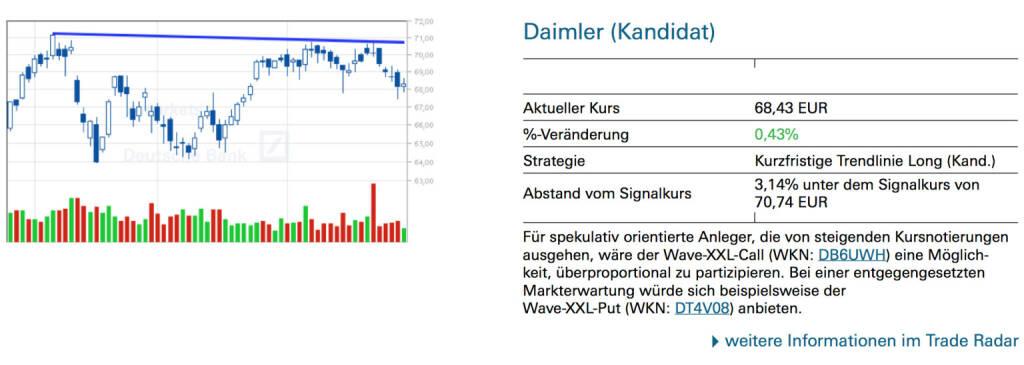Daimler (Kandidat): Für spekulativ orientierte Anleger, die von steigenden Kursnotierungen ausgehen, wäre der Wave-XXL-Call (WKN: DB6UWH) eine Möglichkeit, überproportional zu partizipieren. Bei einer entgegengesetzten Markterwartung würde sich beispielsweise der Wave-XXL-Put (WKN: DT4V08) anbieten., © Quelle: www.trade-radar.de (30.06.2014)