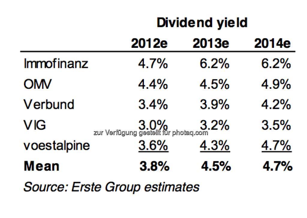 5 Titel im Dividenden-Österrreich-Core-Portfolio der Erste Group, anbei die E(r)stimates für 2012 bis 2014 (c) Erste-Research (07.01.2013)