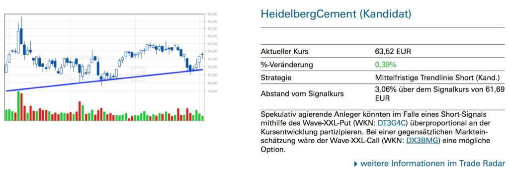 HeidelbergCement (Kandidat): Spekulativ agierende Anleger könnten im Falle eines Short-Signals mithilfe des Wave-XXL-Put (WKN: DT3G4C) überproportional an der Kursentwicklung partizipieren. Bei einer gegensätzlichen Markteinschätzung wäre der Wave-XXL-Call (WKN: DX3BMG) eine mögliche Option., © Quelle: www.trade-radar.de (03.07.2014)