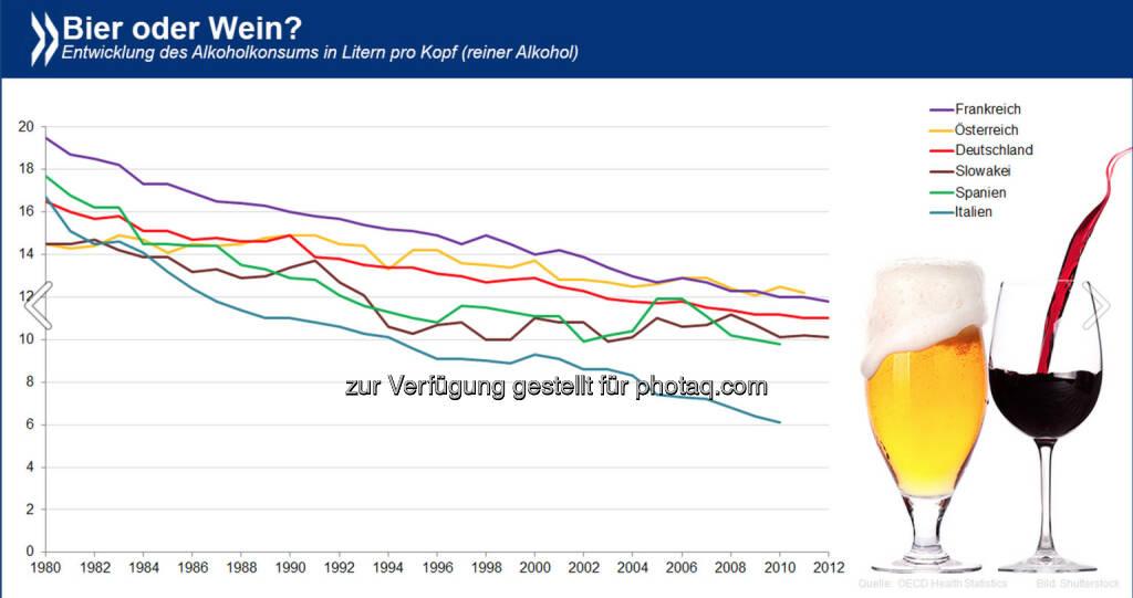 Bier auf Wein, das lass sein? In OECD-Ländern, die traditionell für's Biertrinken bekannt sind, wird zunehmend mehr Wein konsumiert. Der umgekehrte Trend gilt für klassische Weinländer. Die größte Annäherung aber erfolgt OECD-weit in puncto Menge: der Alkoholkonsum geht seit Jahren zurück.   Mehr Infos zum Thema unter http://bit.ly/1t5eOyk, © OECD (05.07.2014)