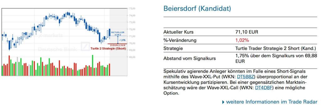 Beiersdorf (Kandidat): Spekulativ agierende Anleger könnten im Falle eines Short-Signals mithilfe des Wave-XXL-Put (WKN: DT5B8Z) überproportional an der Kursentwicklung partizipieren. Bei einer gegensätzlichen Markteinschätzung wäre der Wave-XXL-Call (WKN: DT4D8F) eine mögliche Option., © Quelle: www.trade-radar.de (07.07.2014)