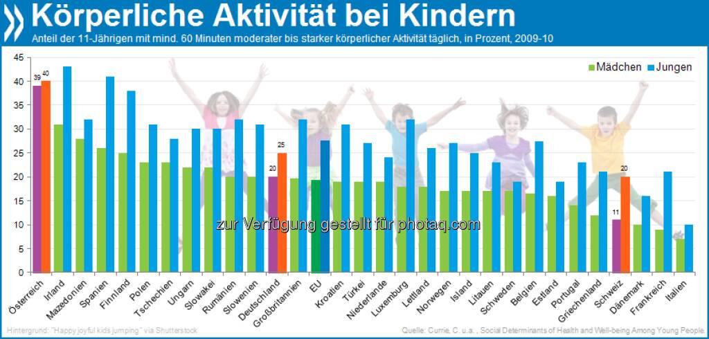 Geht spielen! Nur eins von fünf Kindern in der EU bewegt sich mindestens 60 Minuten pro Tag. Bei Sport und Spiel vergnügen sich Elfjährige am ehesten in Österreich. In Italien lautet das Motto dagegen: Sitzen statt Schwitzen. Mehr unter http://bit.ly/XgZA5y (Health at a Glance: Europe 2012, S. 56), © OECD (08.01.2013)