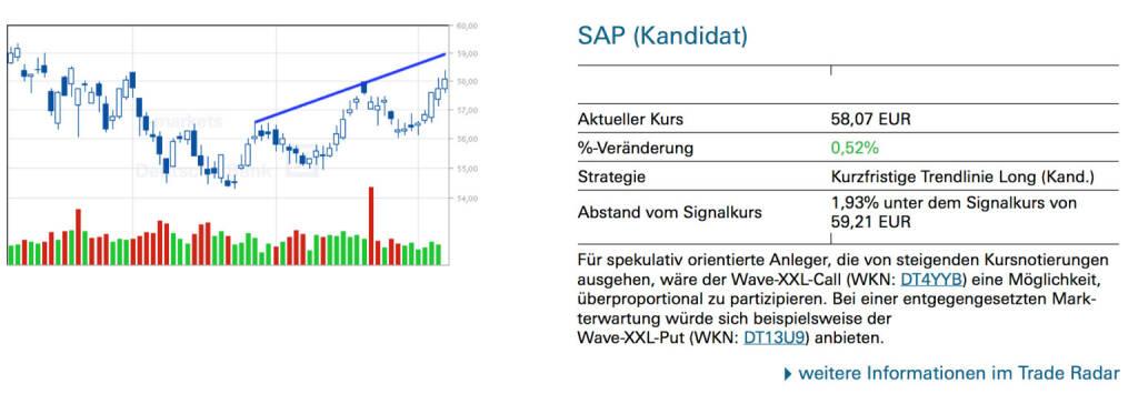 SAP (Kandidat):  Für spekulativ orientierte Anleger, die von steigenden Kursnotierungen ausgehen, wäre der Wave-XXL-Call (WKN: DT4YYB) eine Möglichkeit, überproportional zu partizipieren. Bei einer entgegengesetzten Markterwartung würde sich beispielsweise der Wave-XXL-Put (WKN: DT13U9) anbieten., © Quelle: www.trade-radar.de (08.07.2014)