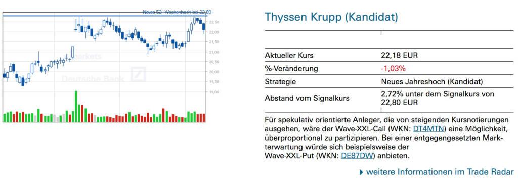 Thyssen Krupp (Kandidat): Für spekulativ orientierte Anleger, die von steigenden Kursnotierungen ausgehen, wäre der Wave-XXL-Call (WKN: DT4MTN) eine Möglichkeit, überproportional zu partizipieren. Bei einer entgegengesetzten Markterwartung würde sich beispielsweise der Wave-XXL-Put (WKN: DE87DW) anbieten., © Quelle: www.trade-radar.de (10.07.2014)