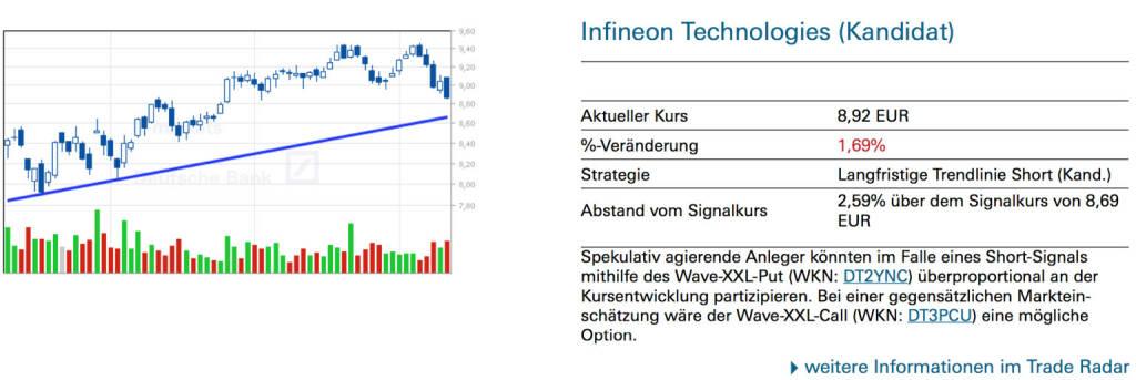Infineon Technologies (Kandidat): Spekulativ agierende Anleger könnten im Falle eines Short-Signals mithilfe des Wave-XXL-Put (WKN: DT2YNC) überproportional an der Kursentwicklung partizipieren. Bei einer gegensätzlichen Markteinschätzung wäre der Wave-XXL-Call (WKN: DT3PCU) eine mögliche Option., © Quelle: www.trade-radar.de (11.07.2014)