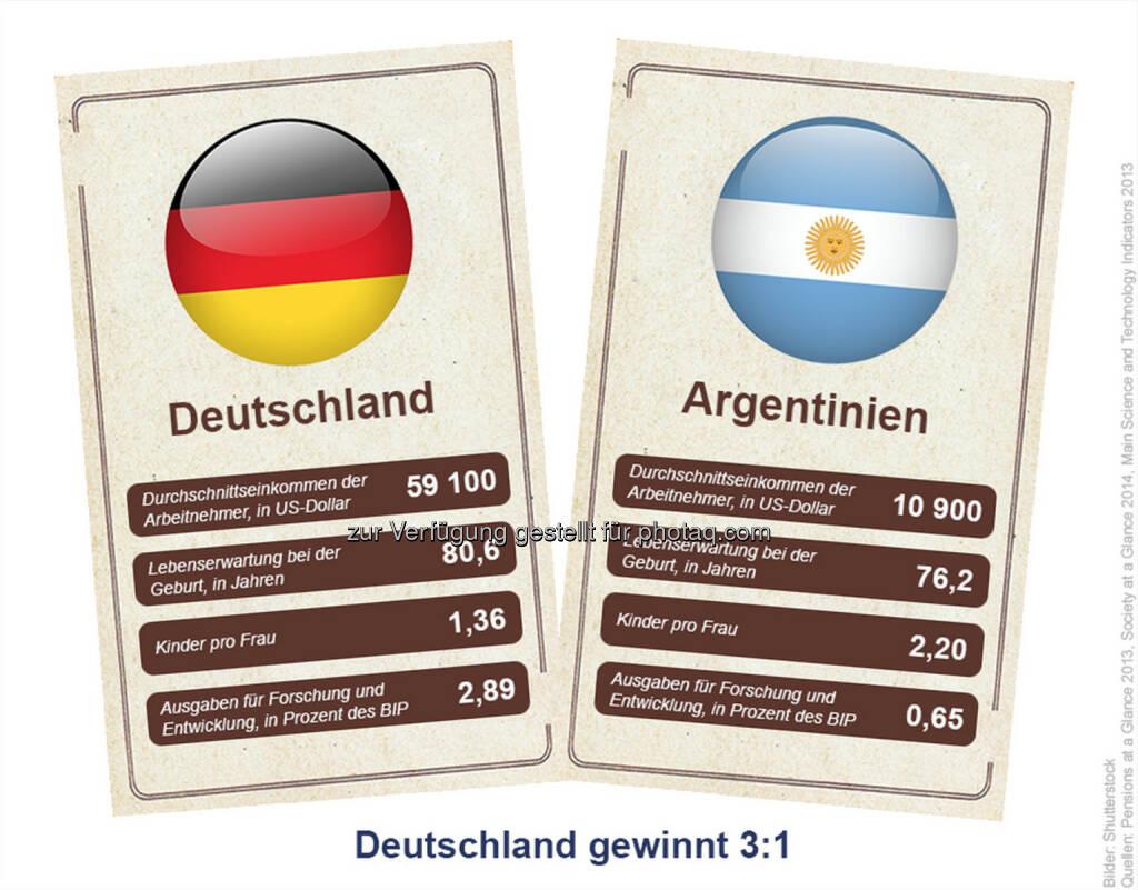WM-Finale GER vs. ARG: Wir wissen schon, wie's ausgeht. Sorry Argentinien, aber nach klassischen OECD-Indikatoren gewinnt Deutschland 3:1., © OECD (11.07.2014)