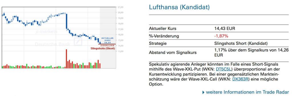 Lufthansa (Kandidat): Spekulativ agierende Anleger könnten im Falle eines Short-Signals mithilfe des Wave-XXL-Put (WKN: DT5C5L) überproportional an der Kursentwicklung partizipieren. Bei einer gegensätzlichen Markteinschätzung wäre der Wave-XXL-Call (WKN: DX363R) eine mögliche Option., © Quelle: www.trade-radar.de (14.07.2014)