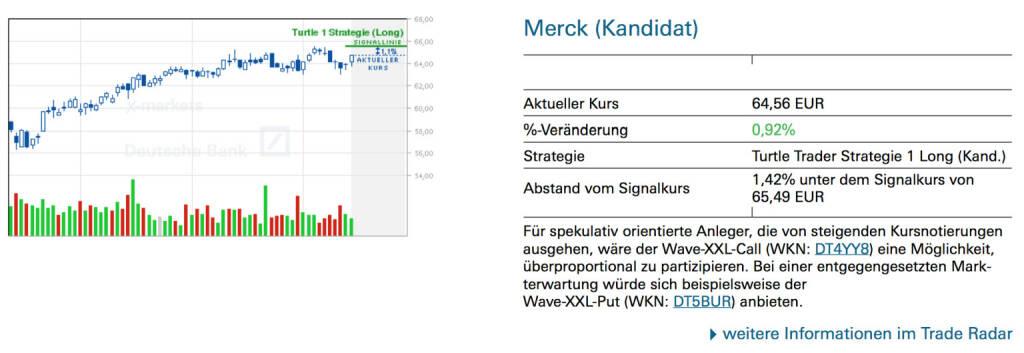 Merck (Kandidat): Für spekulativ orientierte Anleger, die von steigenden Kursnotierungen ausgehen, wäre der Wave-XXL-Call (WKN: DT4YY8) eine Möglichkeit, überproportional zu partizipieren. Bei einer entgegengesetzten Markterwartung würde sich beispielsweise der Wave-XXL-Put (WKN: DT5BUR) anbieten., © Quelle: www.trade-radar.de (15.07.2014)