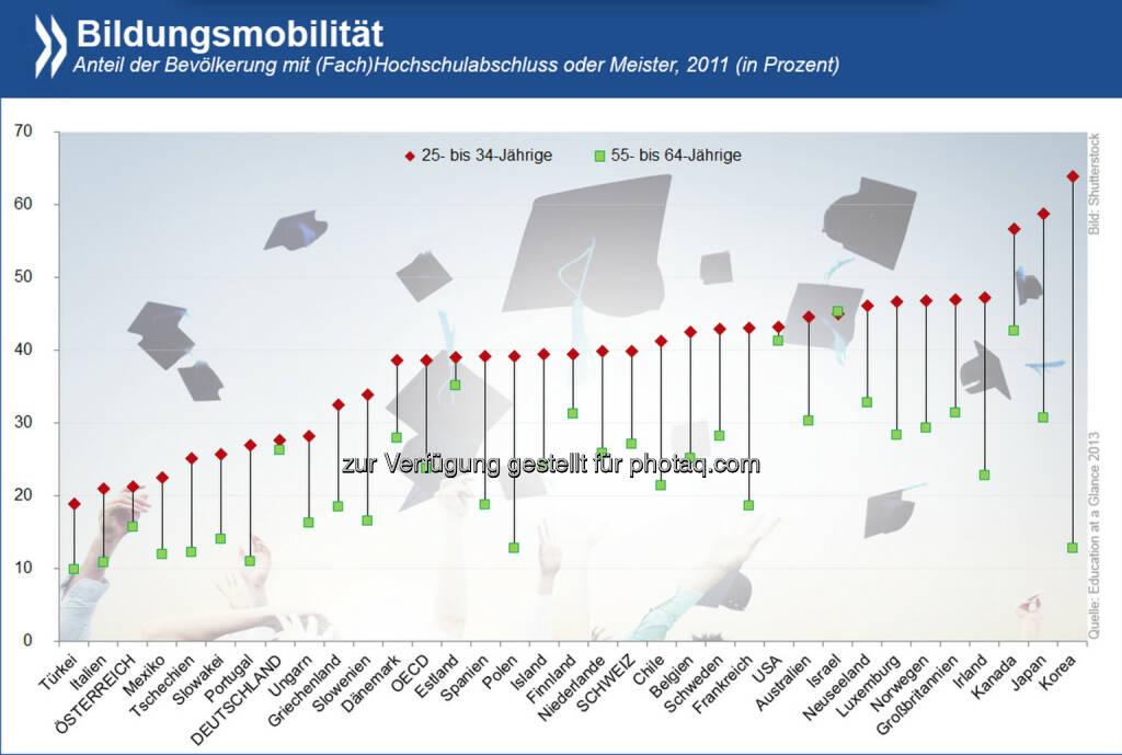 Eine andere Generation: In einer Reihe von OECD-Ländern hat sich der Anteil der Menschen mit einem hohen Bildungsabschluss im Laufe von 20 Jahren mehr als verdoppelt. Am größten war die Bildungsmobilität in Asien. In Europa holten Polen, Frankreich und Irland am stärksten auf.  Mehr Infos über den Trend zu höherer Bildung gibt es unter: http://bit.ly/1rnvaOJ, © OECD (15.07.2014)